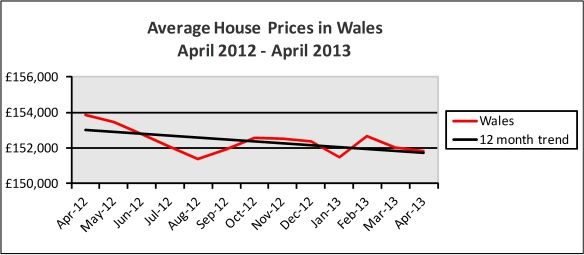 welsh hpi graph