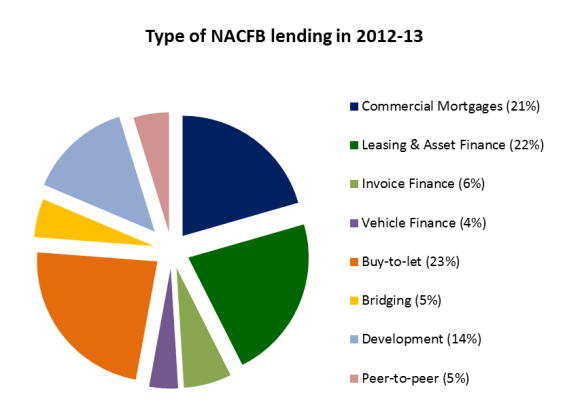 nacfb chart